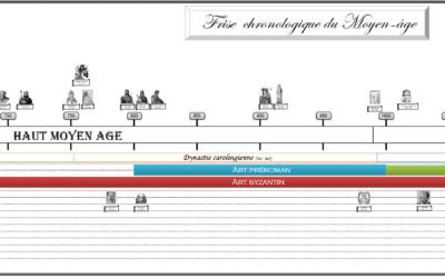 Un autre article sur l'étude de l'Histoire…